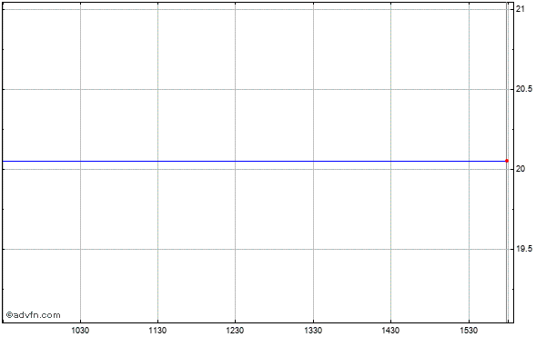 Encore Energy Ptn Intraday Stock Chart Saturday, 25 May 2013