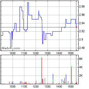 Enzo Biochem, Inc. Intraday Stock Chart Saturday, 04 July 2015