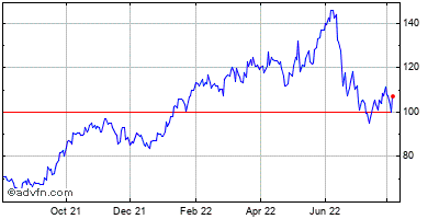 Eog Resources, Inc. Historical Stock Chart May 2014 to May 2015