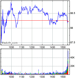 Energysolutions Intraday Stock Chart Tuesday, 21 May 2013