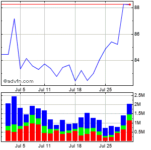 Energysolutions Monthly Stock Chart April 2013 to May 2013