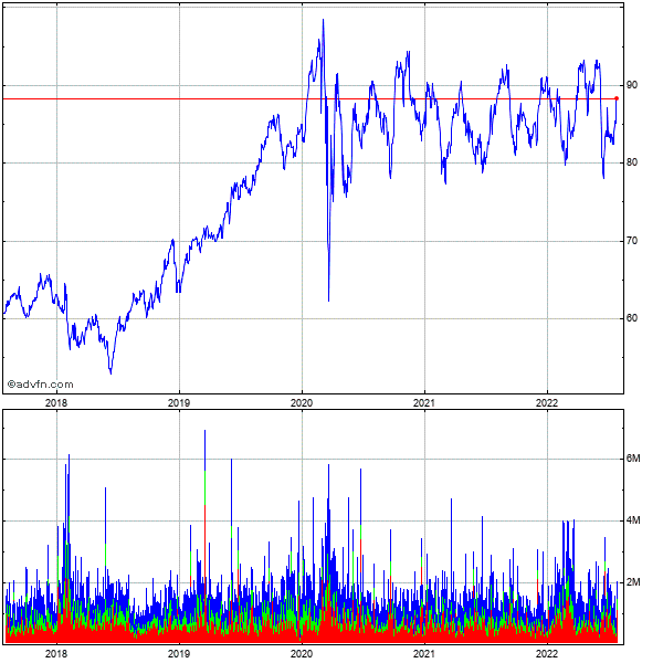 Energysolutions 5 Year Historical Stock Chart May 2008 to May 2013