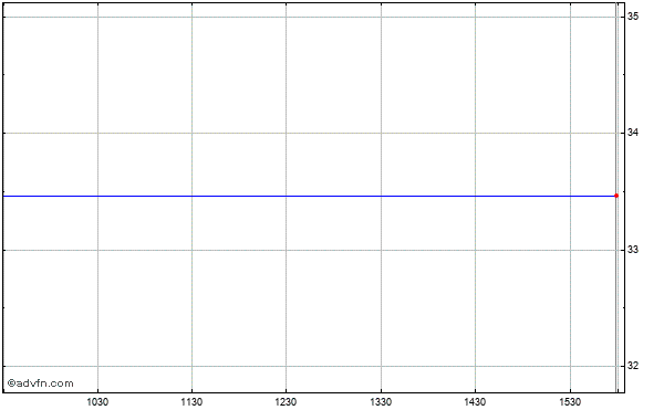 Emeritus Corp. Intraday Stock Chart Thursday, 18 September 2014