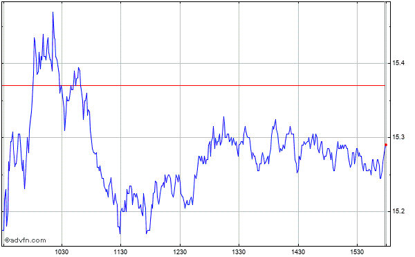 Ford Motor Company Intraday Stock Chart Monday, 01 September 2014