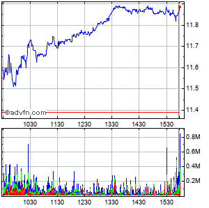 Ford Motor Company Intraday Stock Chart Saturday, 28 March 2015