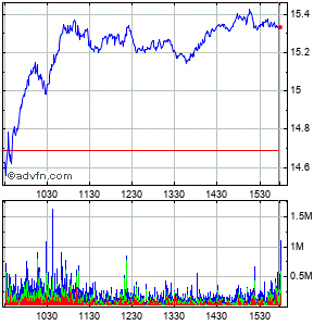 Ford Motor Company Intraday Stock Chart Saturday, 01 August 2015