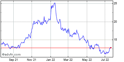 Ford Motor Company Historical Stock Chart September 2013 to September 2014