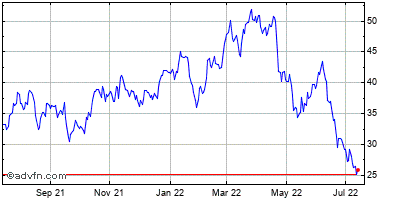 Freeport-mcmoran Copper & Gold Inc. Historical Stock Chart December 2013 to December 2014