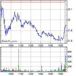 First Horizon National Corp Intraday Stock Chart Wednesday, 22 May 2013