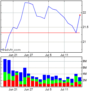 First Horizon National Corp Monthly Stock Chart April 2013 to May 2013