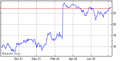 First Horizon National Corp Historical Stock Chart May 2012 to May 2013