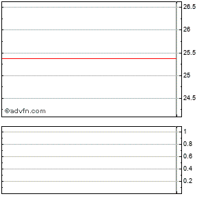 Mld Embarq Pplus Ctc Intraday Stock Chart Saturday, 25 May 2013