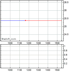 Mld Embarq Pplus Ctc Intraday Stock Chart Monday, 30 November 2015