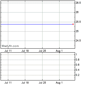 Mld Embarq Pplus Ctc Monthly Stock Chart October 2015 to November 2015