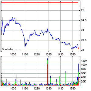 Fluor (new) Intraday Stock Chart Wednesday, 22 May 2013
