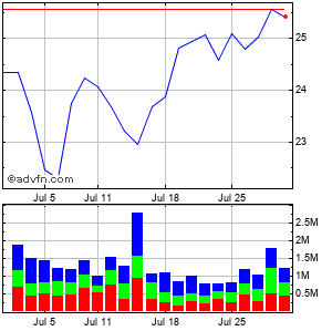 Fluor (new) Monthly Stock Chart April 2013 to May 2013