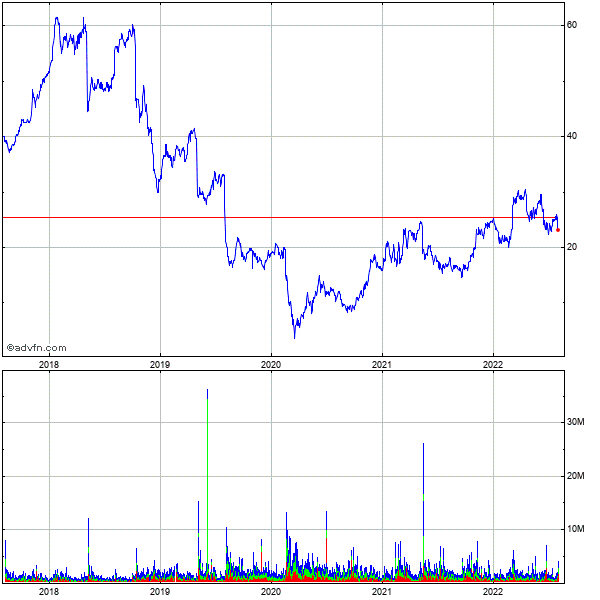 Fluor (new) 5 Year Historical Stock Chart May 2008 to May 2013