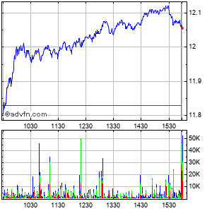 F.n.b. Corp (pa) Intraday Stock Chart Thursday, 28 May 2015