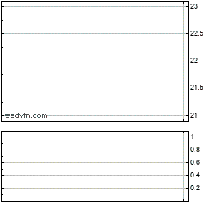 Ferro Corp. Intraday Stock Chart Wednesday, 01 April 2015