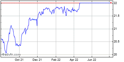 Ferro Corp. Historical Stock Chart May 2012 to May 2013