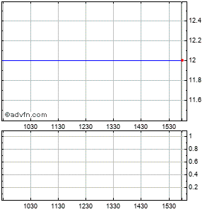 Forest Laboratories, Inc. Intraday Stock Chart Sunday, 01 February 2015