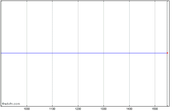 Georgia Power Co. Intraday Stock Chart Thursday, 21 August 2014