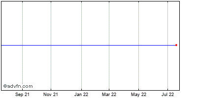 Georgia Power Co. Historical Stock Chart September 2013 to September 2014