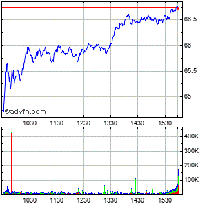 General Electric Intraday Stock Chart Wednesday, 26 November 2014