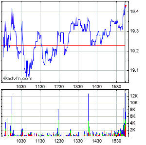 Guess ?, Inc. Intraday Stock Chart Monday, 24 November 2014