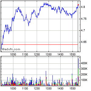 Gerdau S.a. (brazil) Intraday Stock Chart Wednesday, 22 May 2013