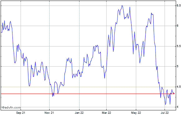 Gerdau S.a. (brazil) Historical Stock Chart May 2012 to May 2013