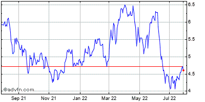 Gerdau S.a. (brazil) Historical Stock Chart October 2013 to October 2014