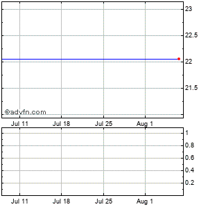 General Growth Pptys Monthly Stock Chart August 2015 to September 2015