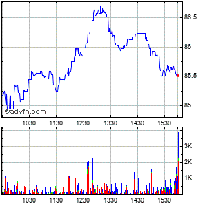 Cgi Grp Cl a Sub Intraday Stock Chart Wednesday, 22 May 2013