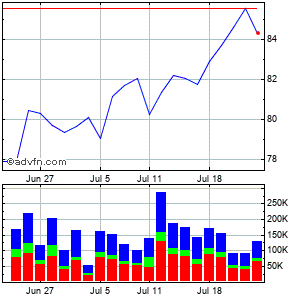 Cgi Grp Cl a Sub Monthly Stock Chart June 2015 to July 2015