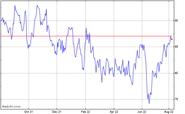 Cgi Grp Cl a Sub Historical Stock Chart May 2012 to May 2013