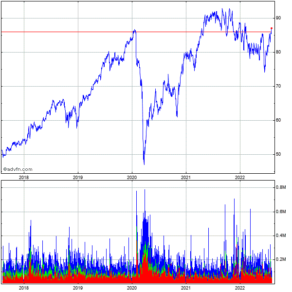 Cgi Grp Cl a Sub 5 Year Historical Stock Chart May 2008 to May 2013