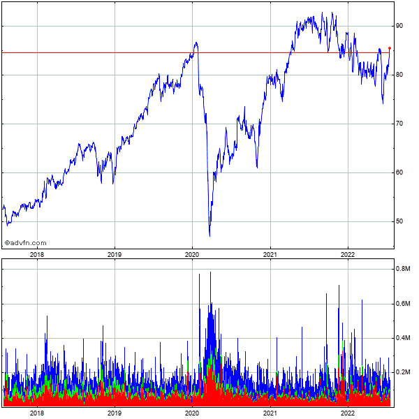 Cgi Grp Cl a Sub 5 Year Historical Stock Chart July 2010 to July 2015