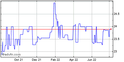 Synthetic Fx Str Historical Stock Chart August 2013 to August 2014