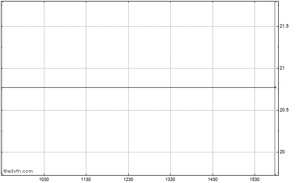 Sfis 2006-3 Strats Intraday Stock Chart Tuesday, 21 May 2013
