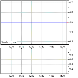 Glg Partners Cl Un Intraday Stock Chart Tuesday, 21 May 2013