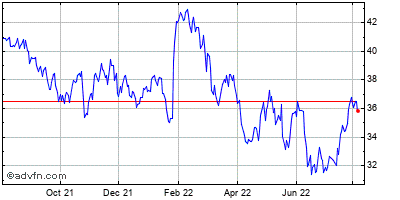 Corning, Inc. Historical Stock Chart May 2012 to May 2013