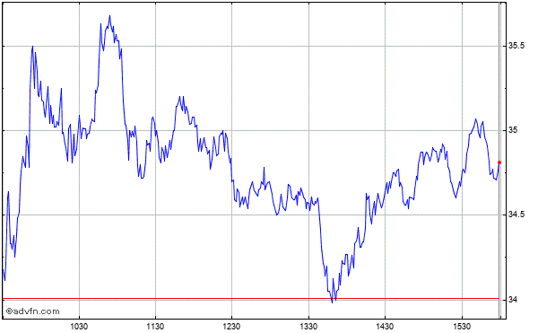 Gamestop Corp (new) Intraday Stock Chart Saturday, 01 November 2014
