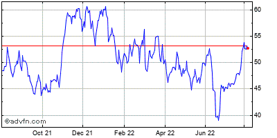 General Motors Corp Historical Stock Chart April 2014 to April 2015
