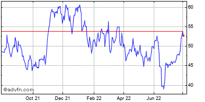 General Motors Corp Historical Stock Chart May 2012 to May 2013