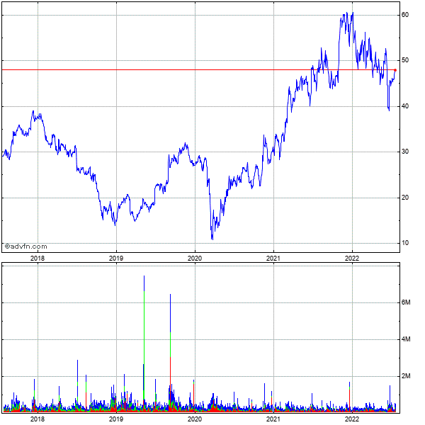 General Motors Corp 5 Year Historical Stock Chart May 2008 to May 2013