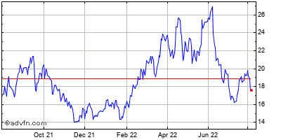 Genco Shipping & Trading Ltd Historical Stock Chart May 2012 to May 2013