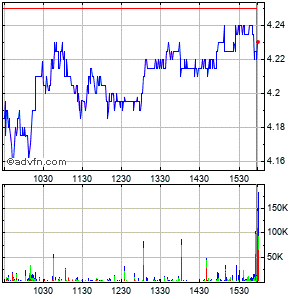 Genworth Financial Intraday Stock Chart Monday, 22 September 2014