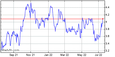 Genworth Financial Historical Stock Chart May 2012 to May 2013