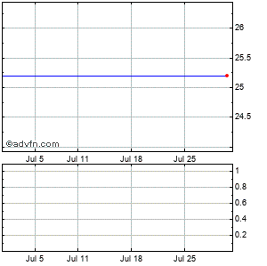 Georgia Power Co. Monthly Stock Chart January 2015 to February 2015